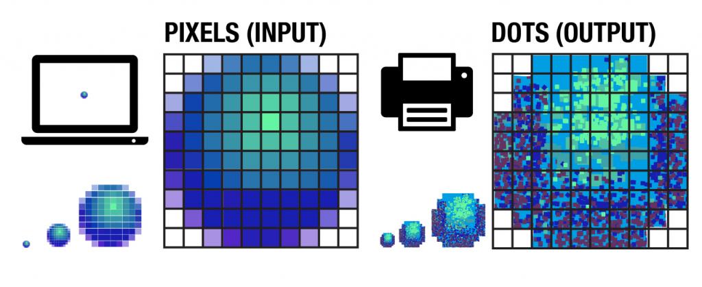 Pixel and DPI relationship
